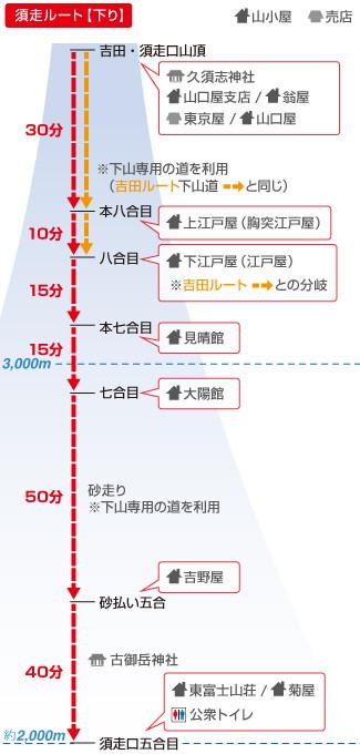 須走ルート(下り)