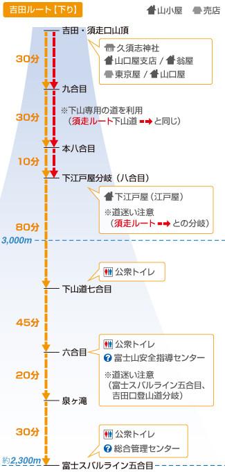 吉田ルート(下り)
