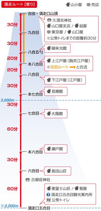須走ルート(登り)