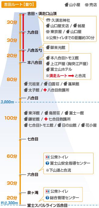 吉田ルート(登り)