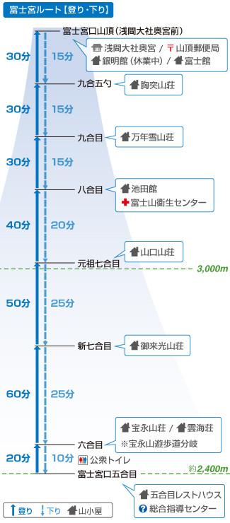 富士宮ルート(登り下り)