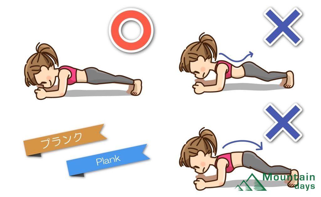 プランクトレーニングの姿勢を図解。